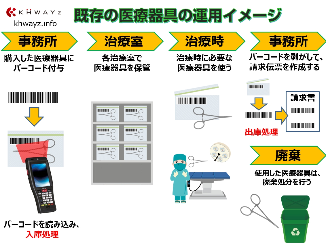 バーコード医療器具運用イメージ