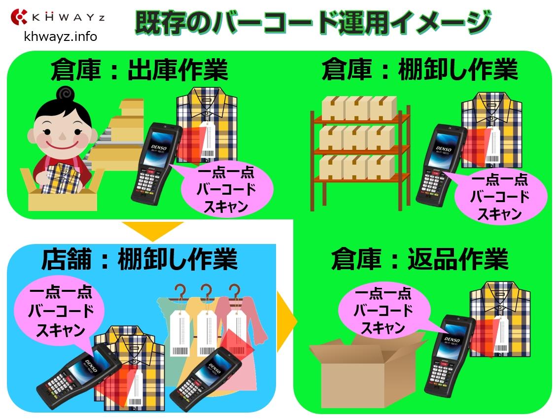出荷・棚卸・返品」バーコードシステム運用概念