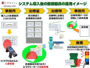 ICタグ利用の医療器具運用イメージ