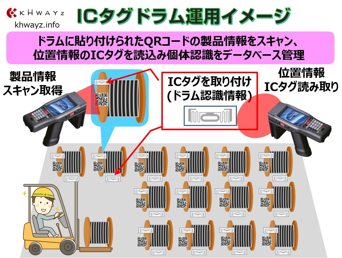 ICタグドラム位置運用イメージ