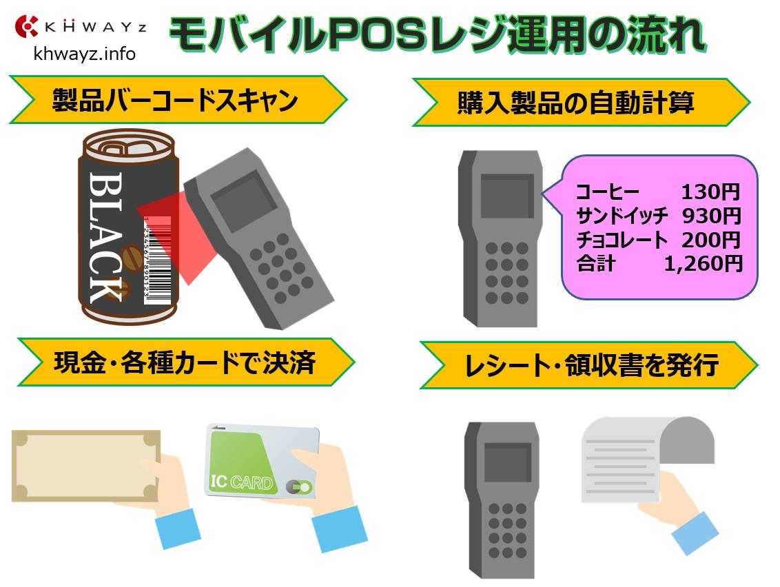 携帯式POSの運用手順