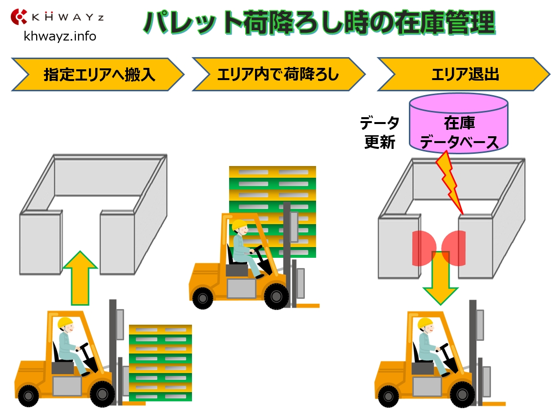 ICタグの在庫位置管理の運用イメージ