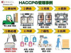 HACCP管理事項例