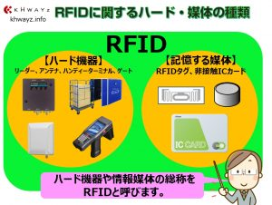 RFIDに関するハード・媒体の種類