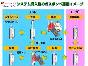 RFIDタグシステム導入後の運用イメージ