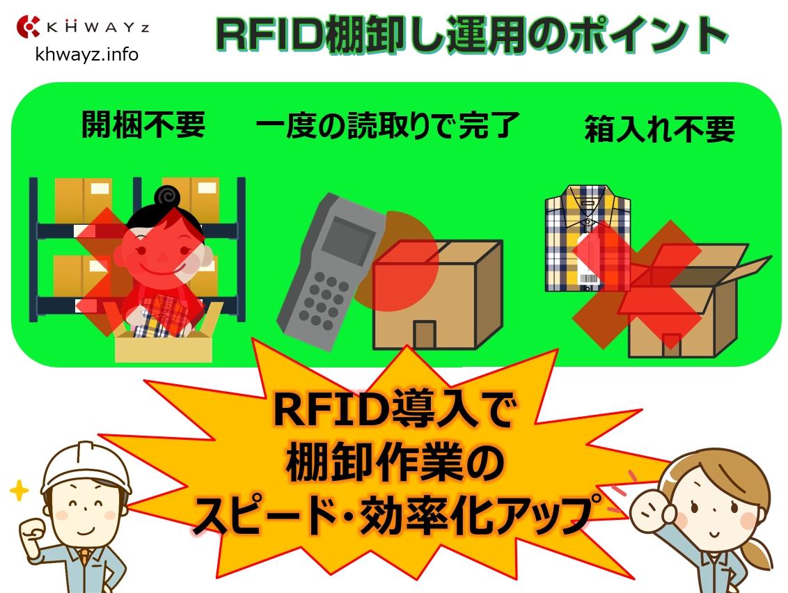 RFIDを活用した在庫棚卸のイメージ図