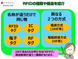 RFIDの種類や構造を紹介