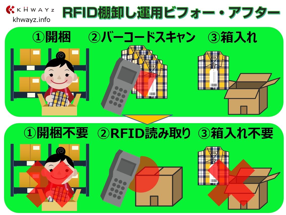 バーコードスキャンとRFID読取りの運用比較
