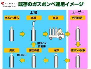 既存の高圧ガスボンベ管理イメージ