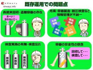 高圧ガス容器の運用問題点
