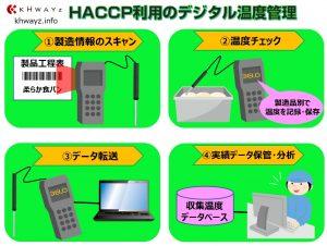 モバイル温度計でのデジタル計測管理