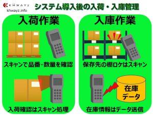 ハンディシステム導入した入荷入庫イメージ