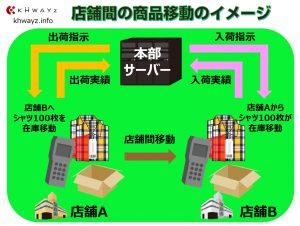 本部と各店舗間の在庫移動イメージ図