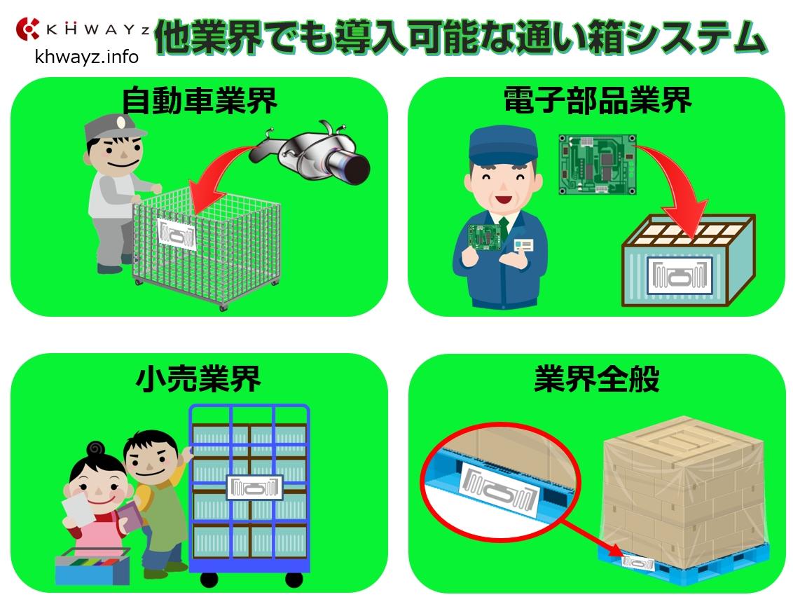 各業界に使える通い箱・通函の入出庫管理システム