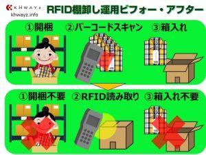 バーコードからRFID運用の変更比較