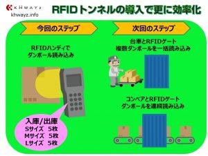 RFIDゲートで更にアパレル物流改革