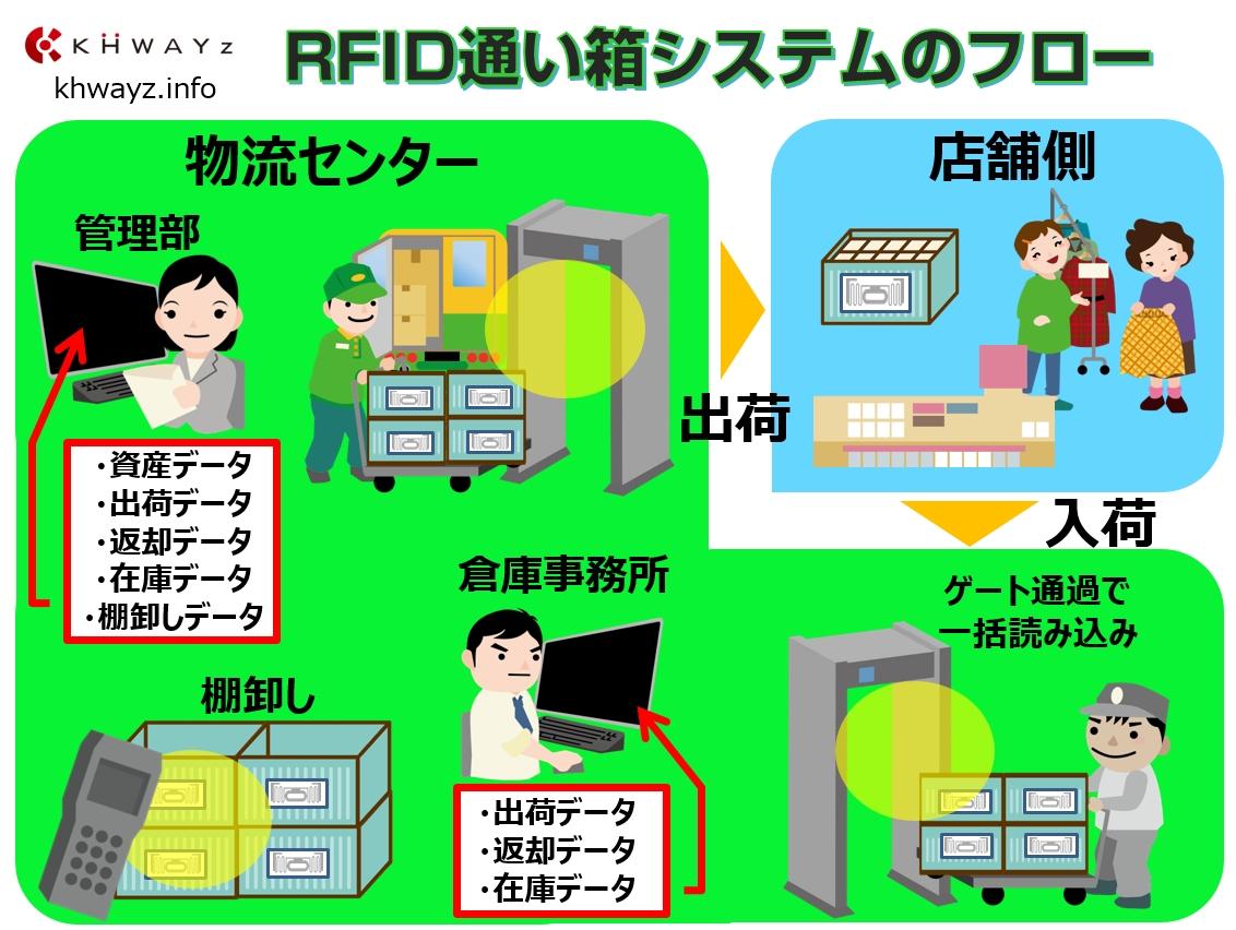 通函の入出庫管理システム運用フロー