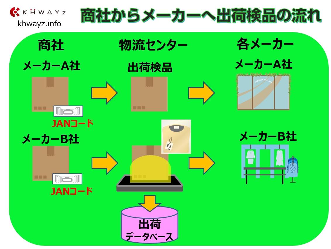 出荷業務の拡張対応も可能!ケーウェイズ検品システム