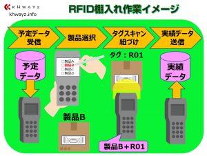 棚入れ・棚卸・棚出し改革!見える化RFID在庫システム棚入れ