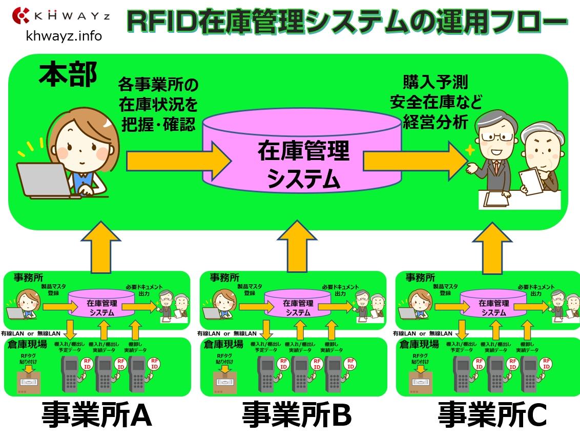 棚入れ・棚卸・棚出し改革!見える化RFID在庫システム本部と事業所の関連図