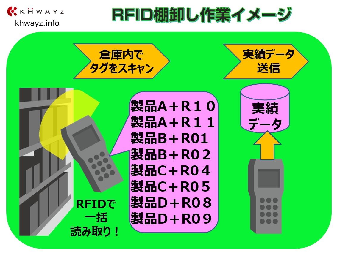 棚入れ・棚卸・棚出し改革!見える化RFID在庫システム棚卸し