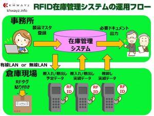 棚入れ・棚卸・棚出し改革!見える化RFID在庫システム概要