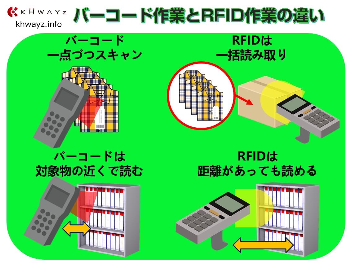 バーコードとRFIDの作業ポイント