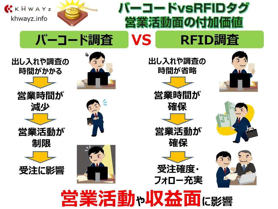 バーコード&QRコードとRFタグ営業活動面を比較