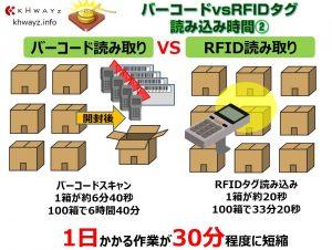 バーコード&QRコードとRFタグ作業時間差