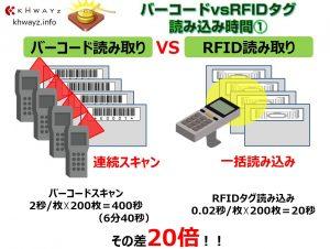 バーコード&QRコードとRFタグ運用時間の比較