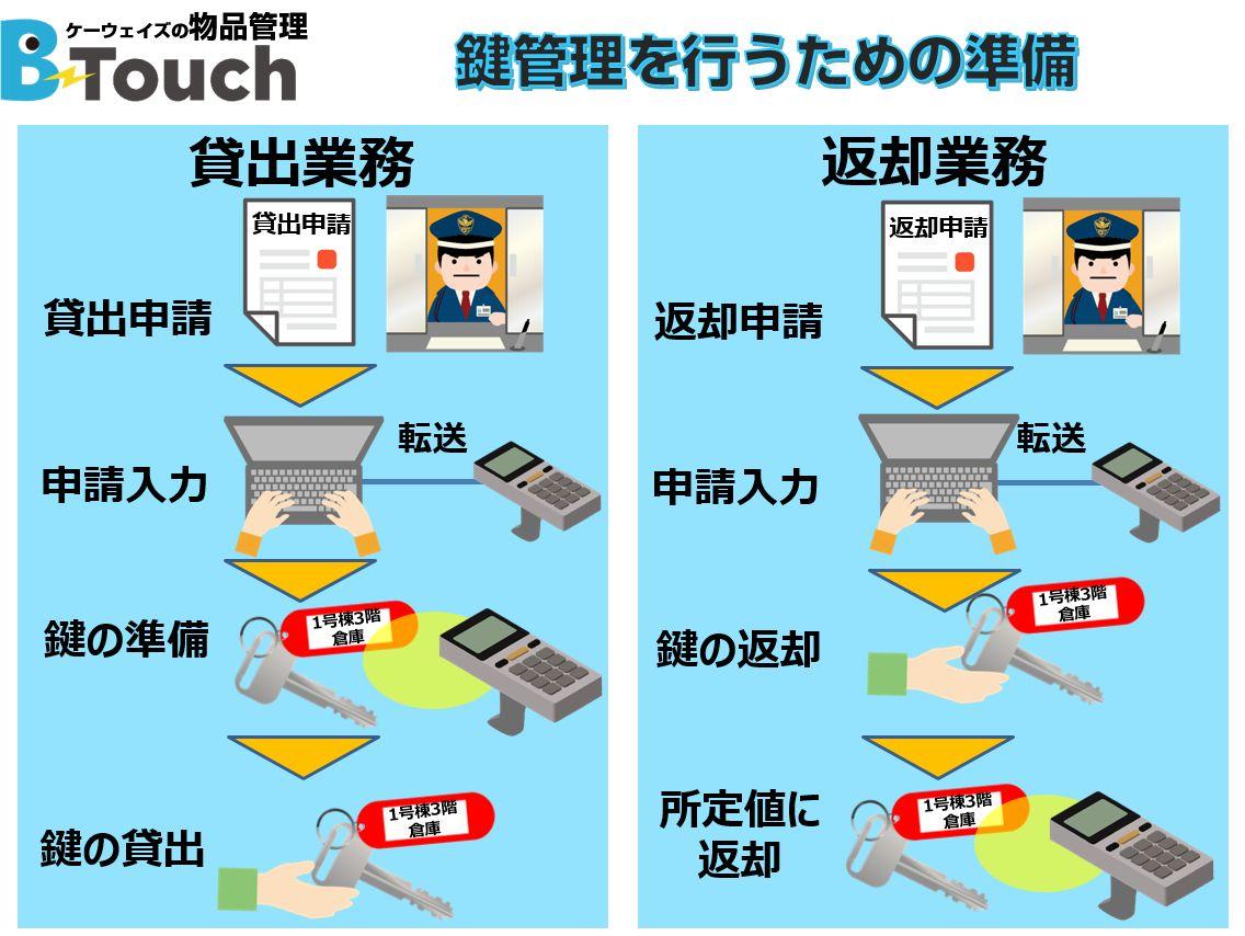 鍵管理システムで大量鍵の持出や返却のシステム運用イメージ