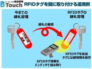 鍵札にRFIDタグを取り付けた運用イメージ
