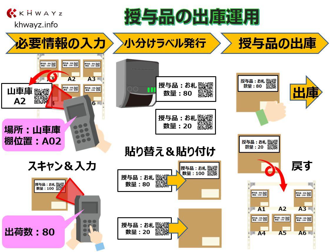 神社寺院お札・お守り授与品ラベル発行出庫イメージ