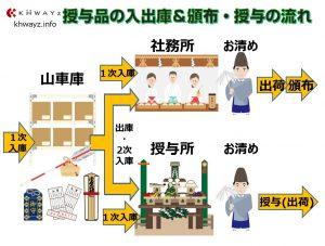 神社寺院お札・お守り授与品の業務フロー