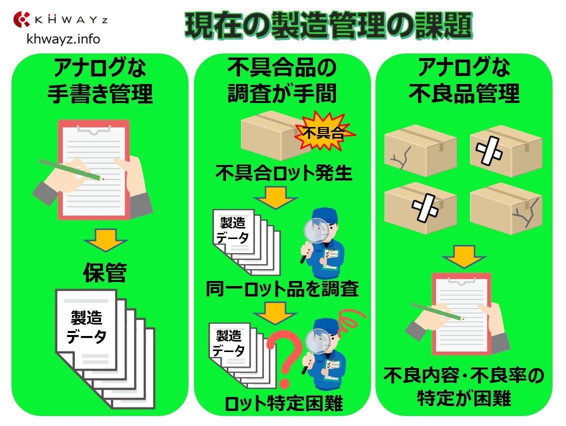 手書き管理によるトレース管理の問題&課題点