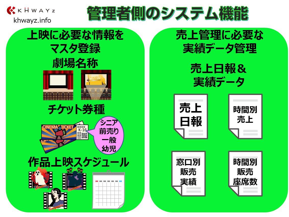 映画入場券発券システム管理者機能