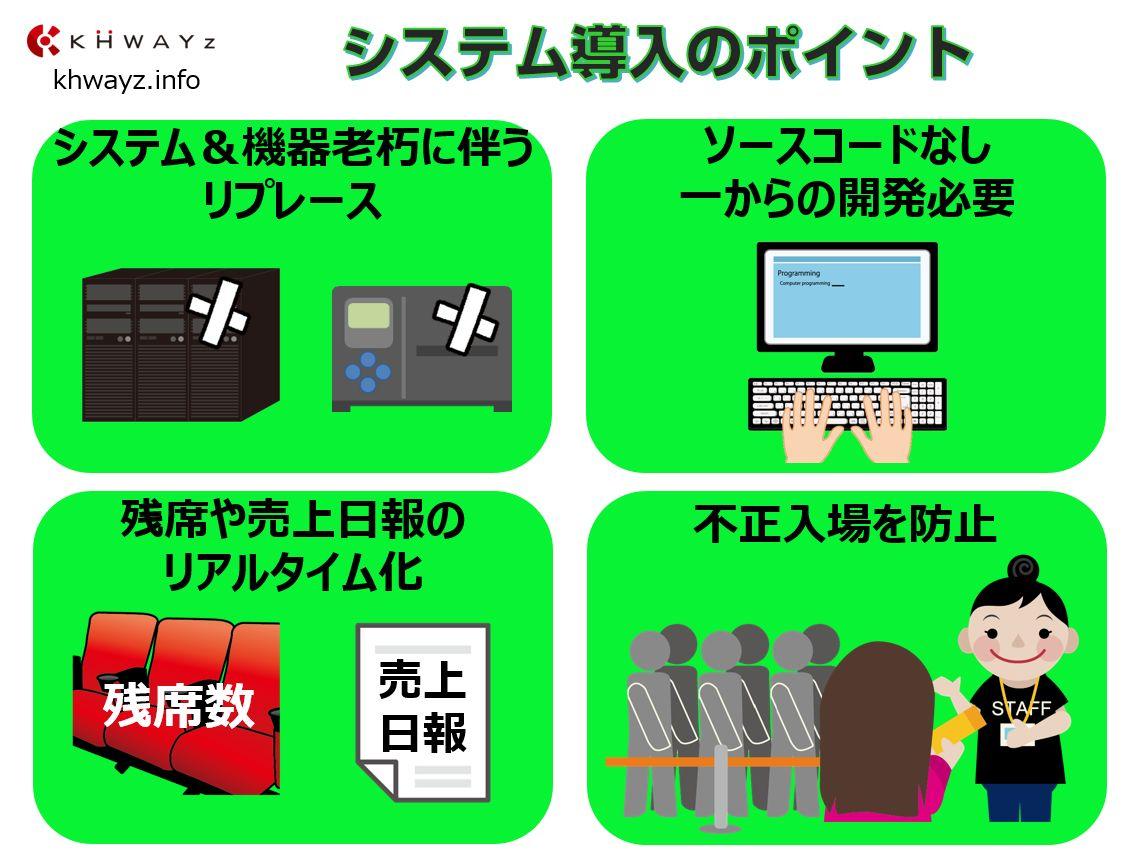 残席や売上日報リアルタイム化!映画入場券発券システム01