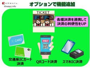映画入場券発券システム電子マネー機能