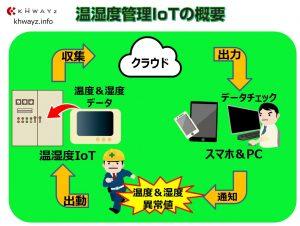 温湿度完治IoTシステムの概要
