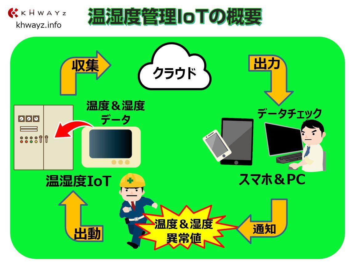温湿度管理IoTシステムの概要
