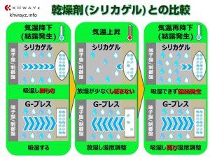 乾燥剤シリカゲルとG-ブレス露結テスト比較
