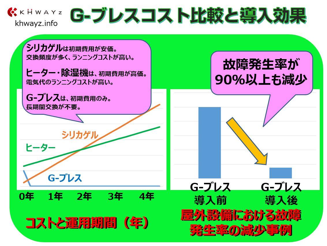 G-ブレスと乾燥剤シリカゲル、ヒータのコスト比較