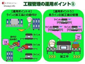 RFIDで設備機器と仕掛品を紐付け管理