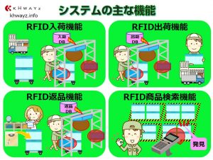 RFIDを活用した入出庫管理システム概要