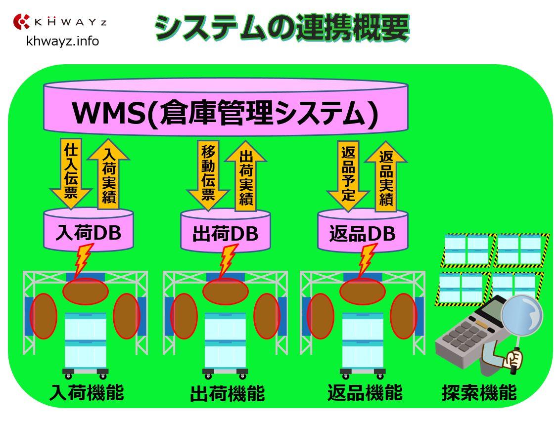 RFID入出庫管理システムと上位システム連携概要