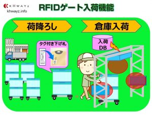 RFIDゲート入荷機能