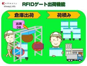 RFID活用出荷システム