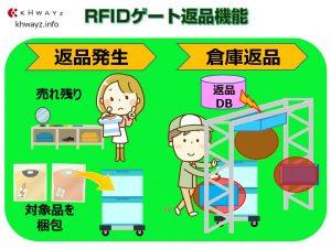 RFIDゲート活用した返品機能
