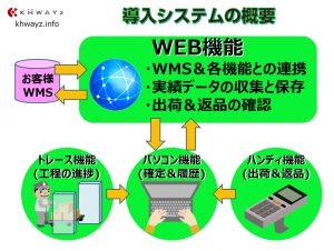 倉庫内トレース自動化を実現!RFID出荷返却システム