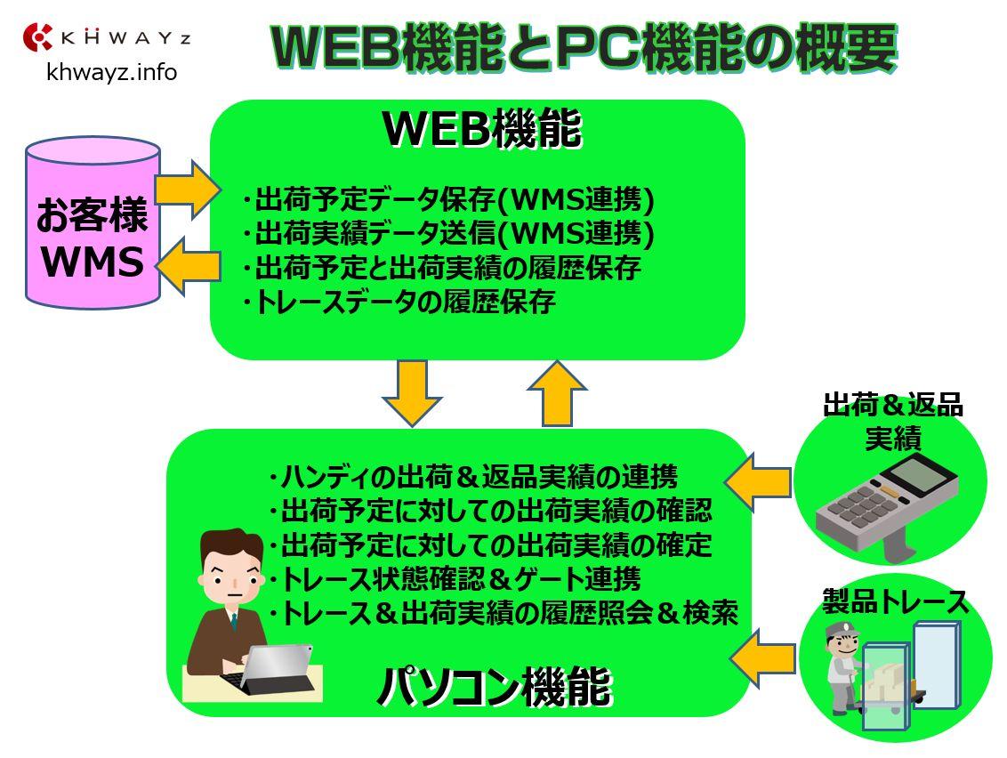 WMSと出荷実績をWEB機能で連携